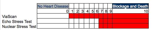 Plaque Detection Chart